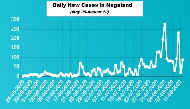 Nagaland COVID-19 case status on August 12. (Image Courtesy: covid19.nagaland.gov.in)