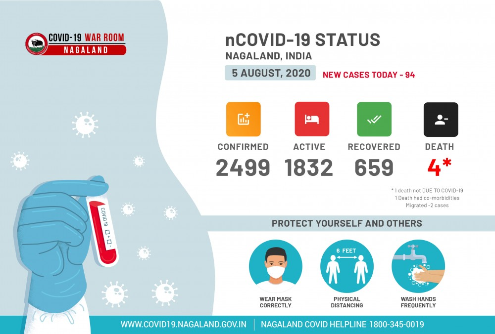 Nagaland reports 94 fresh COVID-19 cases on August 5. (Image Courtesy: @mygovnagaland / Twitter)