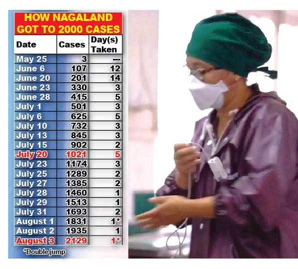 Table based on COVID-19 Dashboard, Government of Nagaland https://covid19.nagaland.gov.in/.