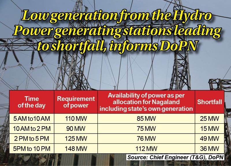 Low generation from the Hydro Power generating stations leading to shortfall, informs DoPN. (Morung File Photo)