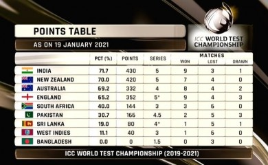 India move to top spot in World Test C'ship standings.(twitter/IANS Photo)