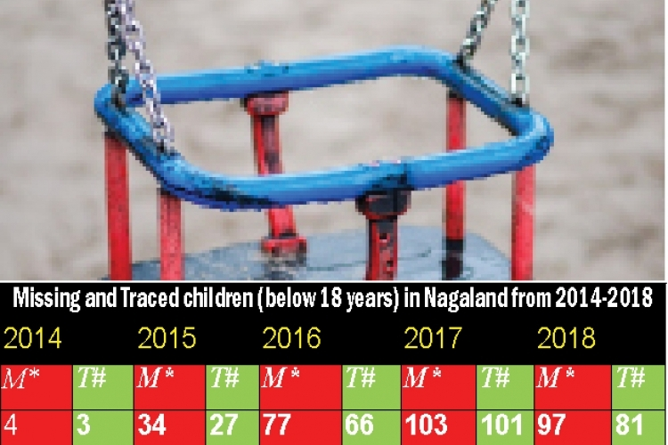 Nagaland: Missing children cases increasing but most are traced
