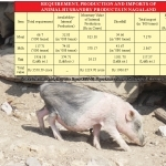 Nagaland imports animal husbandry products worth Rs 212.03 crore